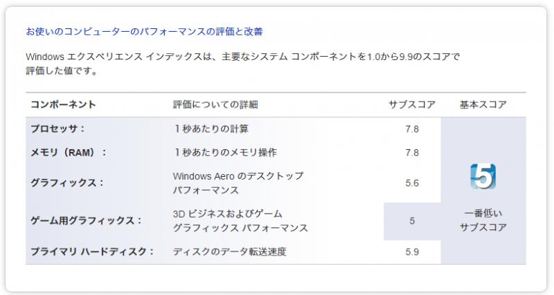 windows スコア性能