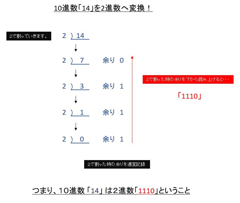 10進数を2進数へ変換
