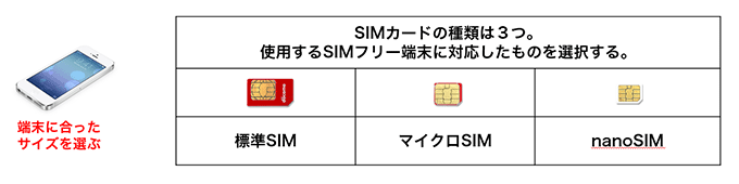 SIMフカードの種類