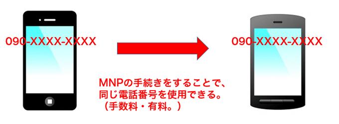 MNPとは