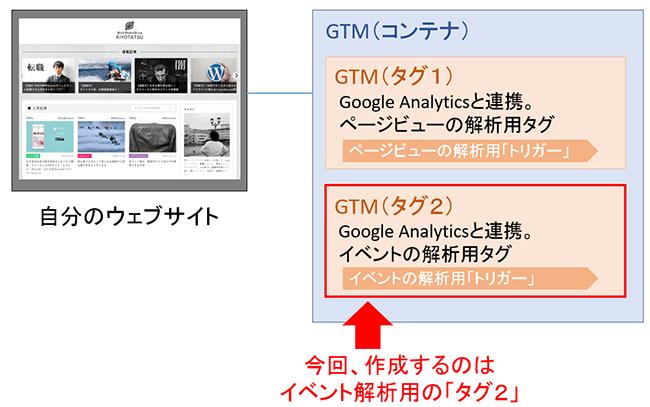 GTM00