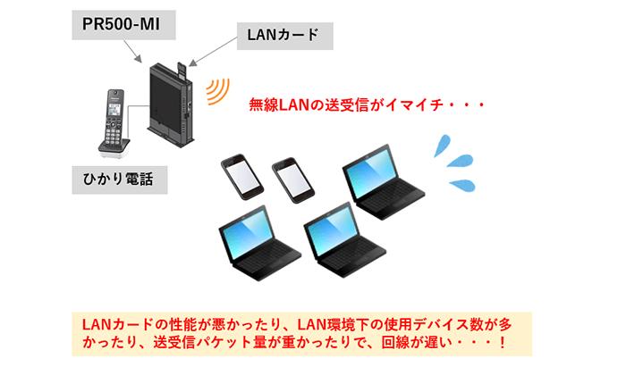 PR-500MIの無線LANが弱い