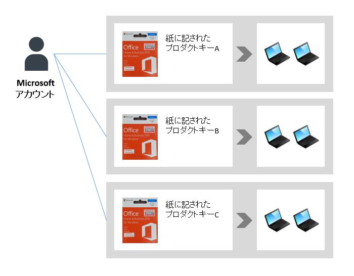 microsoft office プロダクトキー