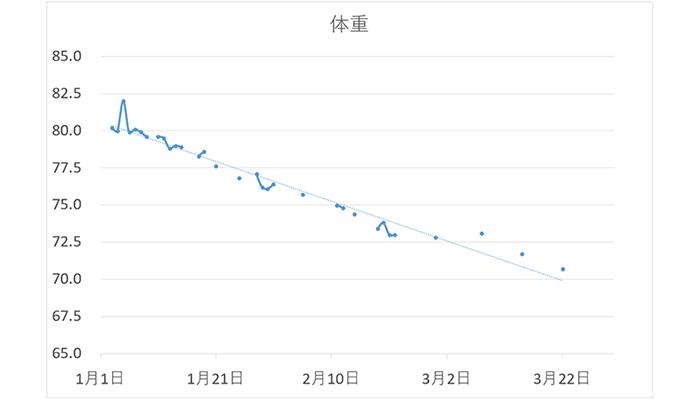 3ヶ月で10kgダイエットに成功した時の体重遷移を示したグラフ