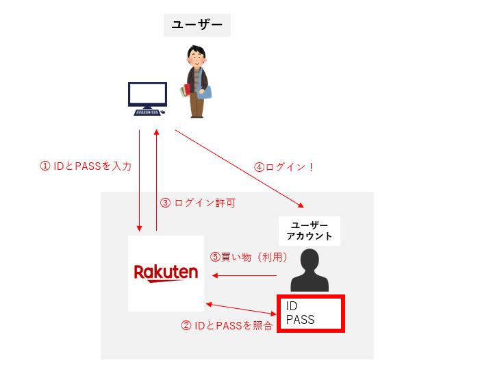アカウント ログイン ID PASS 認証