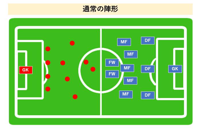 サッカー 陣形 フォーメーション