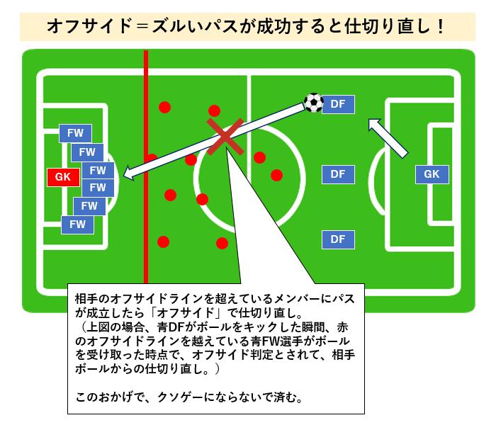 サッカー オフサイド説明