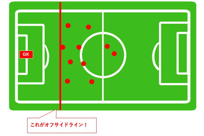 サッカー オフサイドラインの説明 最終ライン