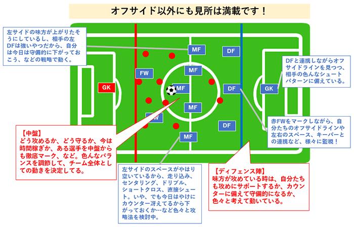 サッカー 見所の説明