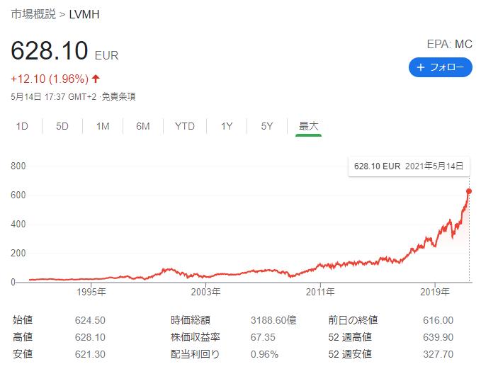 LVMH 株価